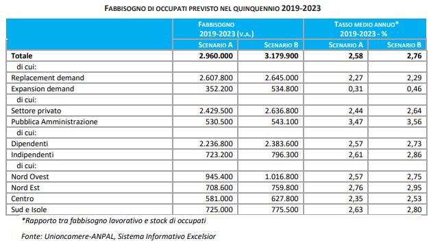 fabbisogni occupazionali italia